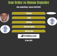 Ivan Ordec vs Roman Evgenjev h2h player stats