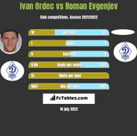 Iwan Ordeć vs Roman Evgenjev h2h player stats