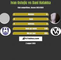Ivan Ostojic vs Dani Hatakka h2h player stats