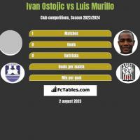 Ivan Ostojic vs Luis Murillo h2h player stats