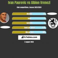 Ivan Paurevic vs Albion Vrenezi h2h player stats