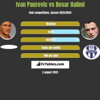 Ivan Paurevic vs Besar Halimi h2h player stats