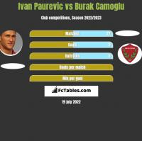Ivan Paurevic vs Burak Camoglu h2h player stats