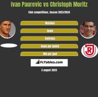 Ivan Paurevic vs Christoph Moritz h2h player stats