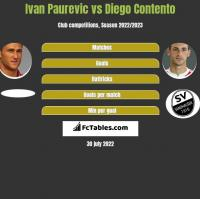 Ivan Paurevic vs Diego Contento h2h player stats