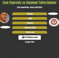 Ivan Paurevic vs Emanuel Taffertshofer h2h player stats