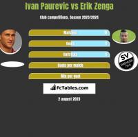 Ivan Paurevic vs Erik Zenga h2h player stats
