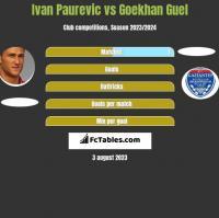 Ivan Paurevic vs Goekhan Guel h2h player stats