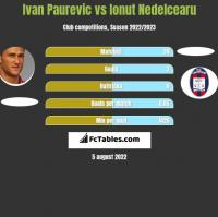 Ivan Paurevic vs Ionut Nedelcearu h2h player stats