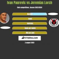 Ivan Paurevic vs Jeremias Lorch h2h player stats