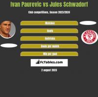 Ivan Paurevic vs Jules Schwadorf h2h player stats