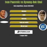 Ivan Paurevic vs Kyoung-Rok Choi h2h player stats