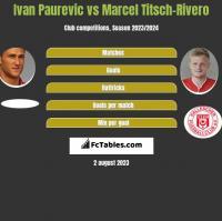 Ivan Paurevic vs Marcel Titsch-Rivero h2h player stats