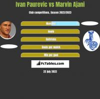 Ivan Paurevic vs Marvin Ajani h2h player stats