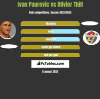Ivan Paurevic vs Olivier Thill h2h player stats