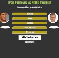 Ivan Paurevic vs Philip Tuerpitz h2h player stats