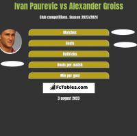 Ivan Paurevic vs Alexander Groiss h2h player stats