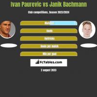 Ivan Paurevic vs Janik Bachmann h2h player stats