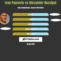 Ivan Paurevic vs Alexander Rossipal h2h player stats