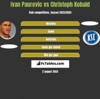 Ivan Paurevic vs Christoph Kobald h2h player stats