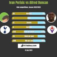 Ivan Perisic vs Alfred Duncan h2h player stats