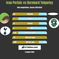 Ivan Perisić vs Bernhard Tekpetey h2h player stats