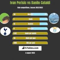 Ivan Perisic vs Danilo Cataldi h2h player stats