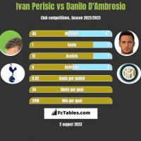 Ivan Perisić vs Danilo D'Ambrosio h2h player stats
