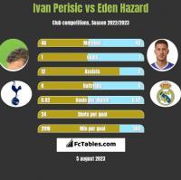 Ivan Perisić vs Eden Hazard h2h player stats