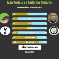 Ivan Perisic vs Federico Dimarco h2h player stats