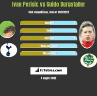 Ivan Perisić vs Guido Burgstaller h2h player stats