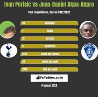 Ivan Perisic vs Jean-Daniel Akpa-Akpro h2h player stats