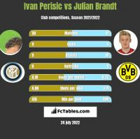 Ivan Perisić vs Julian Brandt h2h player stats