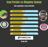 Ivan Perisić vs Kingsley Coman h2h player stats