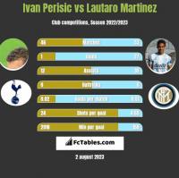 Ivan Perisić vs Lautaro Martinez h2h player stats