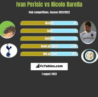 Ivan Perisic vs Nicolo Barella h2h player stats