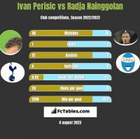 Ivan Perisic vs Radja Nainggolan h2h player stats
