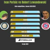 Ivan Perisic vs Robert Lewandowski h2h player stats