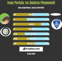 Ivan Perisić vs Andrea Pinamonti h2h player stats