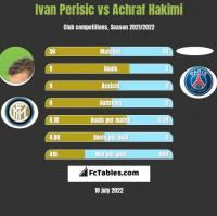 Ivan Perisic vs Achraf Hakimi h2h player stats