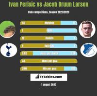 Ivan Perisic vs Jacob Bruun Larsen h2h player stats