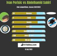 Ivan Perisic vs Abdelhamid Sabiri h2h player stats