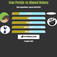 Ivan Perisić vs Ahmed Kutucu h2h player stats