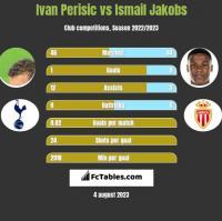 Ivan Perisić vs Ismail Jakobs h2h player stats