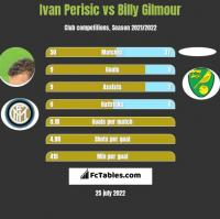Ivan Perisic vs Billy Gilmour h2h player stats
