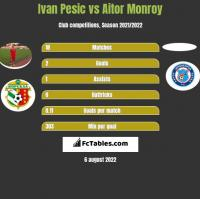 Ivan Pesic vs Aitor Monroy h2h player stats