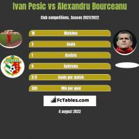 Ivan Pesic vs Alexandru Bourceanu h2h player stats