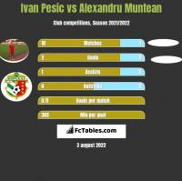 Ivan Pesic vs Alexandru Muntean h2h player stats