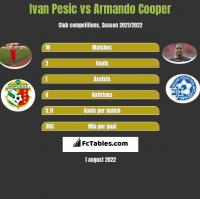 Ivan Pesic vs Armando Cooper h2h player stats