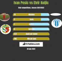 Ivan Pesic vs Elvir Koljic h2h player stats